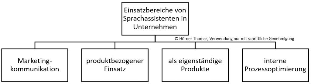 Einsatzbereiche von Sprachassistenten in Unternehmen: Marketingkommunikation, produktbezogener Einsatz, eigenständiges Produkt, interne Prozessoptimierung