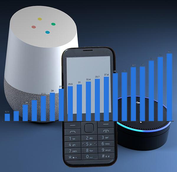 Smartspeaker von Google und Amazon, davor altes Handy und Balkengrafik als Symbol für Statistik