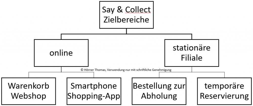Zielbereiche Say & Collect: online Webshop und App, stationäre Bestellung oder Reservierung.