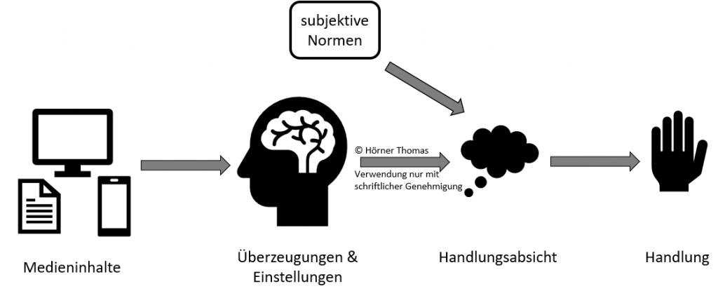 Abfolge von links nach rechts: Medieninhalte wirken auf Überzeugungen und Einstellungen, diese lassen mit subjekten Normen eine Handlungsabsicht und daraus die Handlung entstehen.