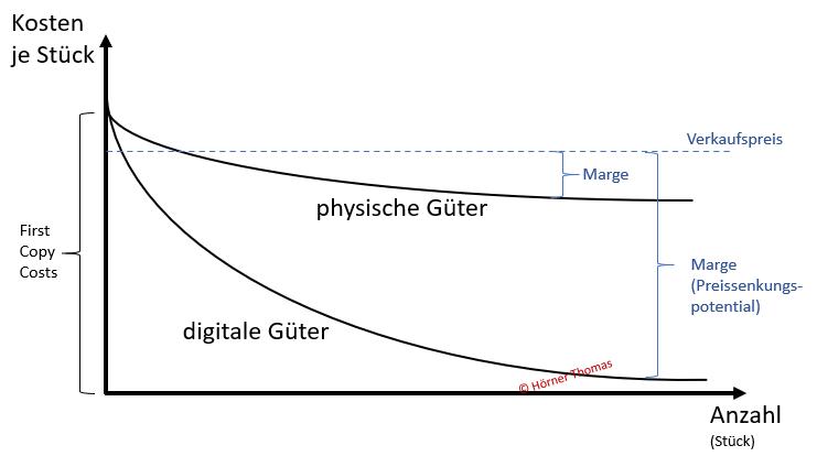 Grafik zur Erläuterung des Stückkostendegressionseffekts